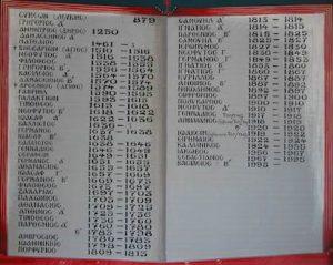 Ο Αρχιερατικός Κατάλογος των Επισκόπων